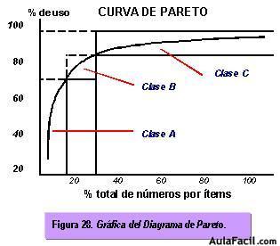 curva de pareto