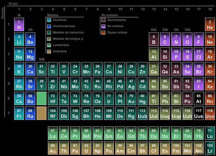 Elementos y clasificacin tabla peridica fsica y qumica 3 tabla urtaz Images