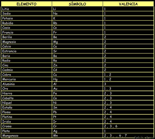 no metales - Tabla Periodica Valencias Metales Y No Metales