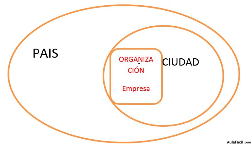 esquemas de sistemas