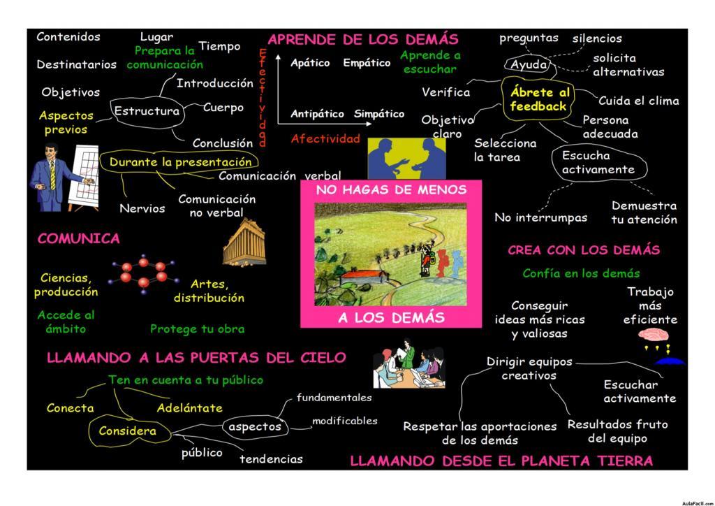 Mapa mental 12