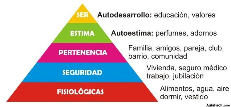 La Pirámide de Abraham Maslow de las motivaciones
